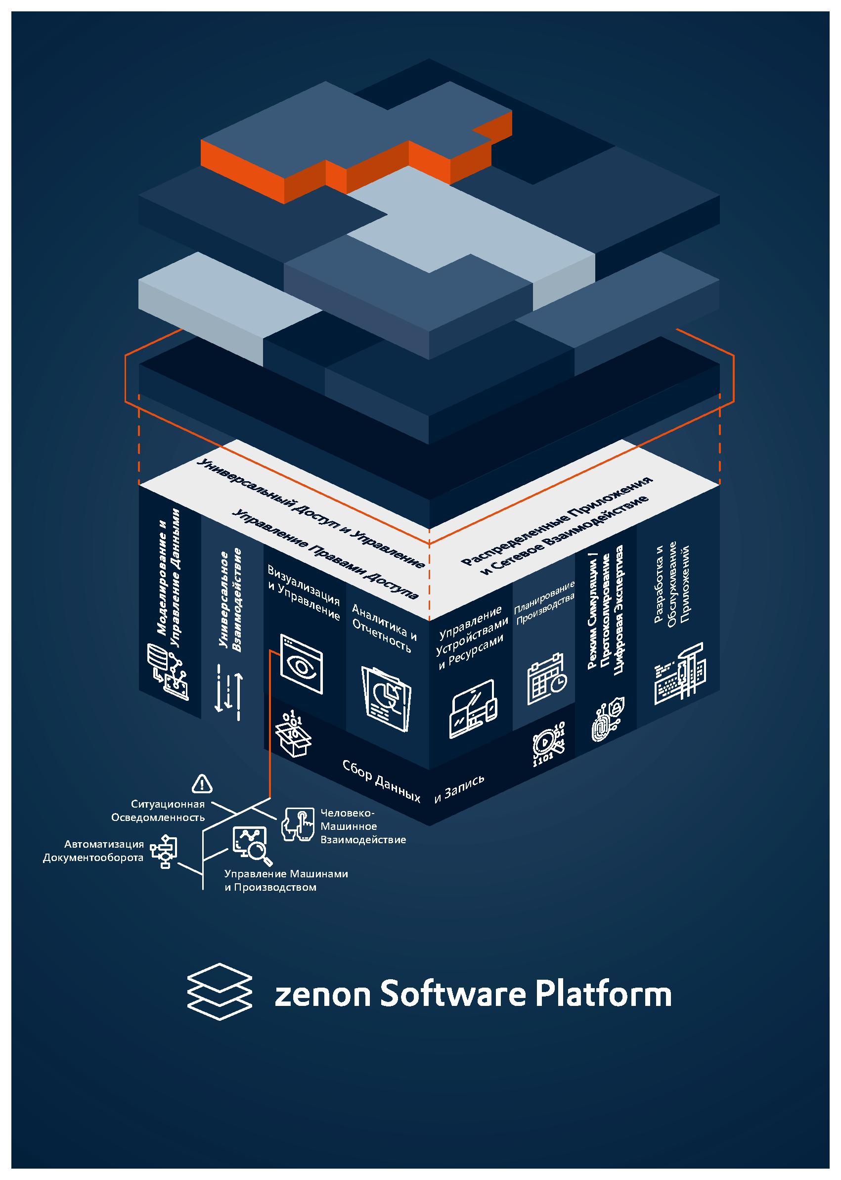 Программная платформа zenon от COPA-DATA
