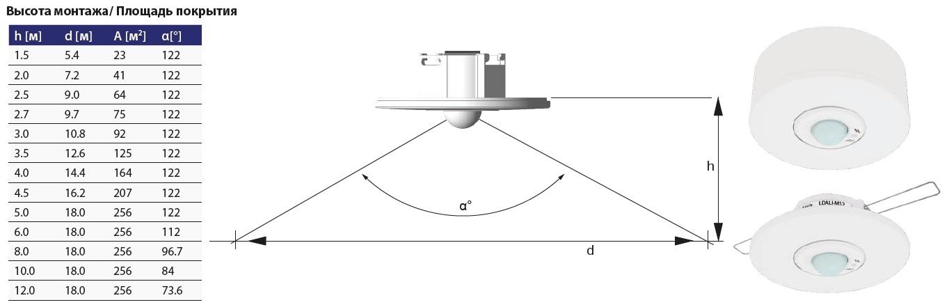 мультисенсор LDALI-MS2 от LOYTEC